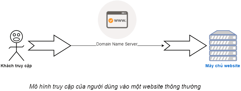 huong-dan-cai-dat-cloudfare-cho-blog-wordpres-1 cài đặt cloudflare cho blog wordpress Cài đặt CloudFlare cho Blog WordPress tăng tốc độ truy cập huong dan cai dat cloudfare cho blog wordpres 1
