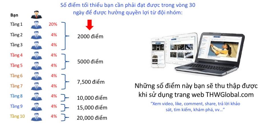 ke-hoach-tra-thuong-cua-thwglobal-3 kiếm tiền với thwglobal.com