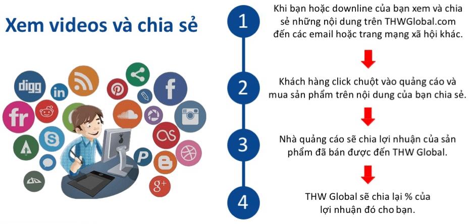 ke-hoach-tra-thuong-thwglobal-4-jpg-1030x579 kiếm tiền với thwglobal.com