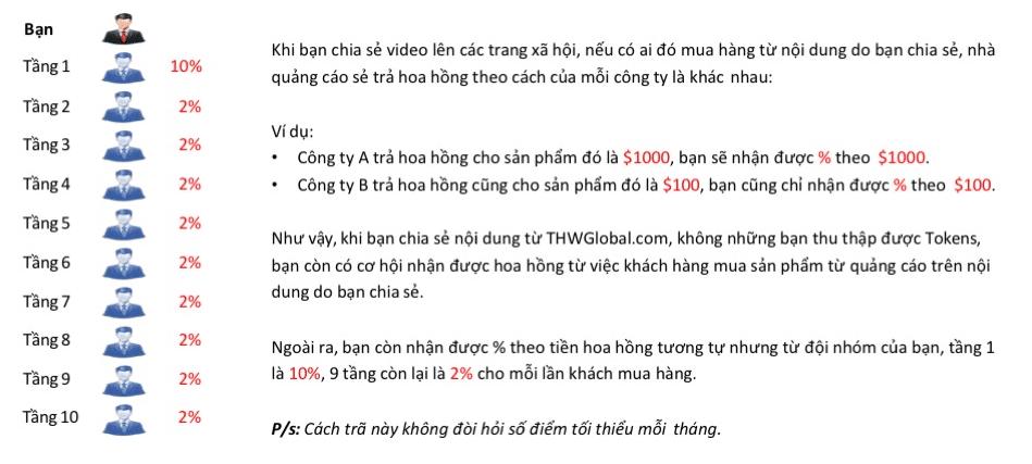 ke-hoach-tra-thuong-thwglobal-5-jpg-1030x579 kiếm tiền với thwglobal.com