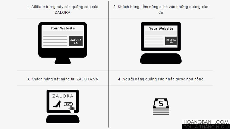 HINH THUC TIEP THI LIEN KET tiếp thị liên kết 5 mạng tiếp thị liên kết tại Việt Nam nên tham gia cach hoat dong cua affiliate zalora