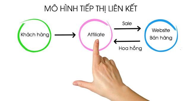 kiem tien voi tiep thi lien ket tiếp thị liên kết Kiếm tiền tiếp thị liên kết là gì? kiem tien voi tiep thi lien ket
